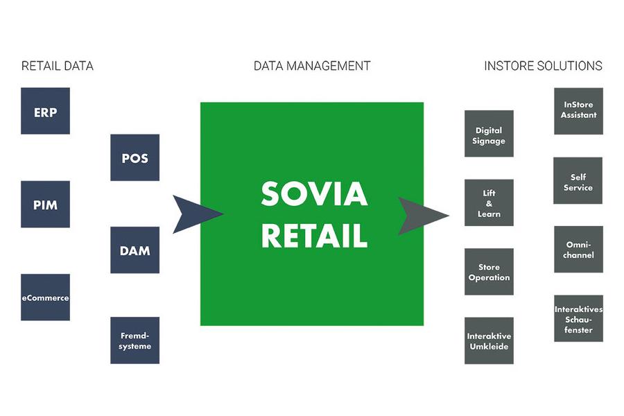 Grafische Darstellung der Verknüpfung von Sovia Retail mit APIs und InStore Solutions