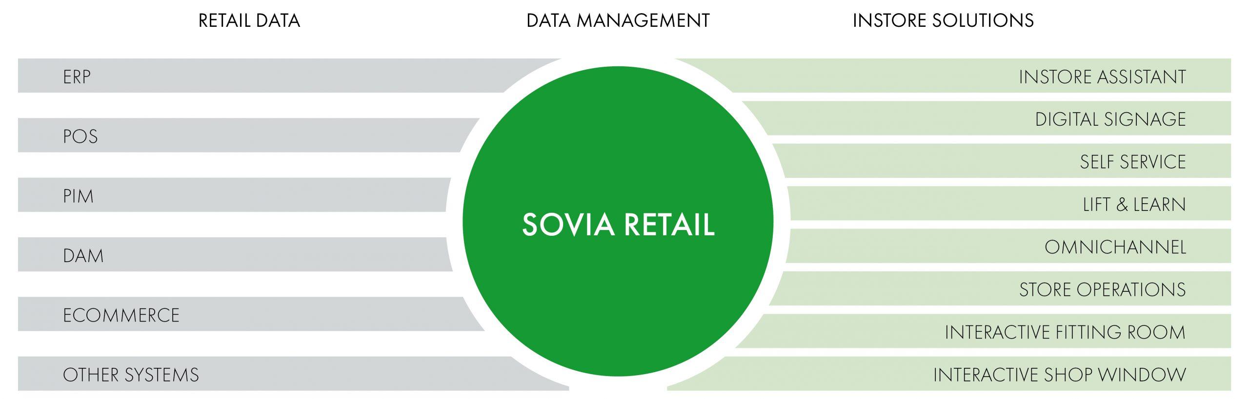 Grafik, die mögliche Schnittstellen zwischen Kundensystem, soviaRetail und unseren Produkten zeigt