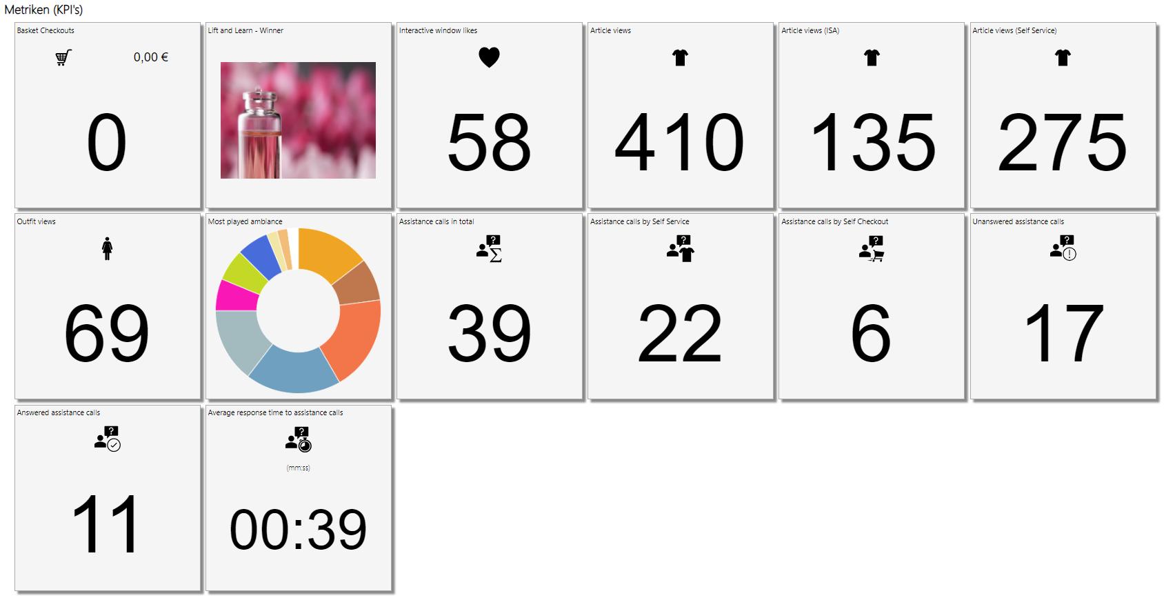 Screenshot des soviaRetail Backstores mit KPIs und Metriken