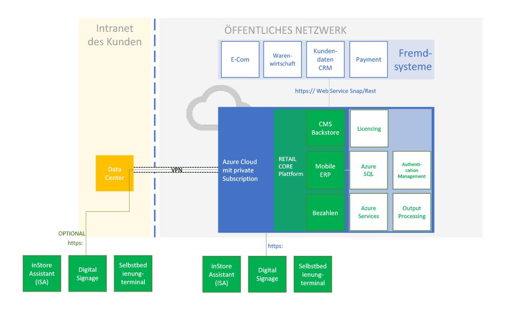 Schaubild sovia Core Cloud Architektur