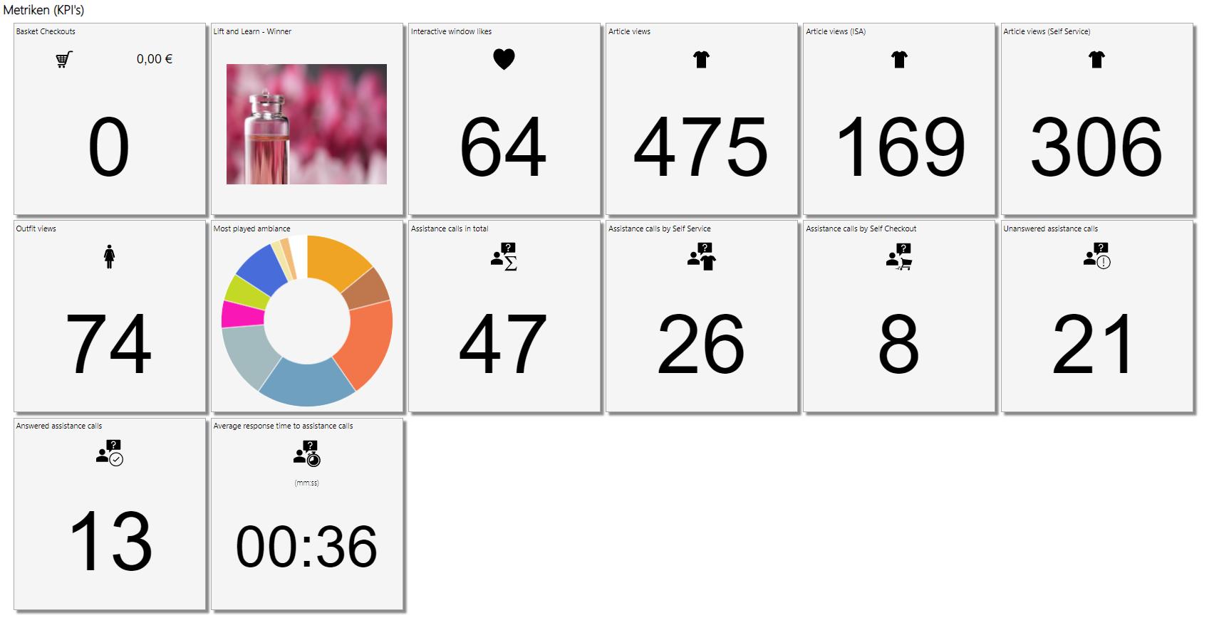 Screenshot des soviaRetail Backstores mit KPIs, Metriken und Statistiken