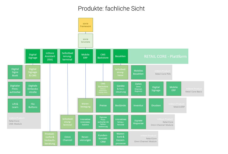 Schaubild sovia Framework und Produkte - fachliche Sicht