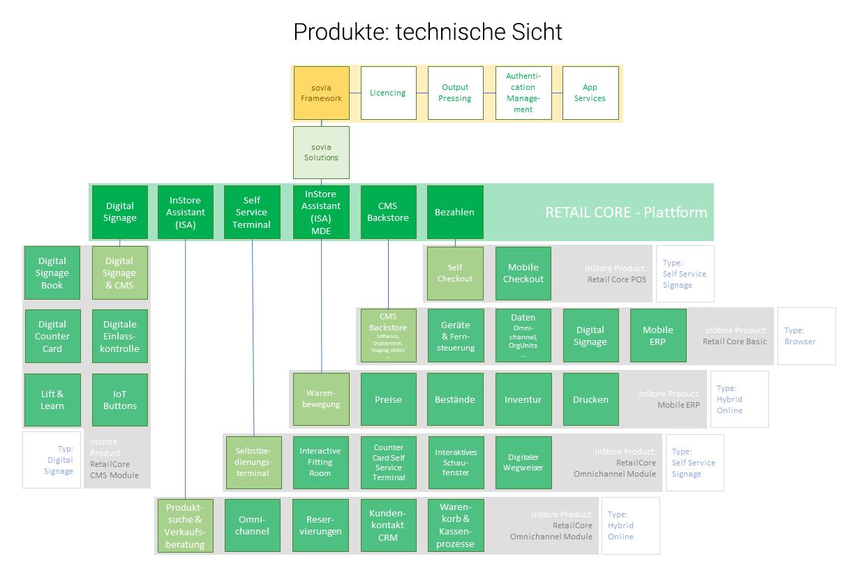 Schaubild sovia Framework und Produkte - technische Sicht