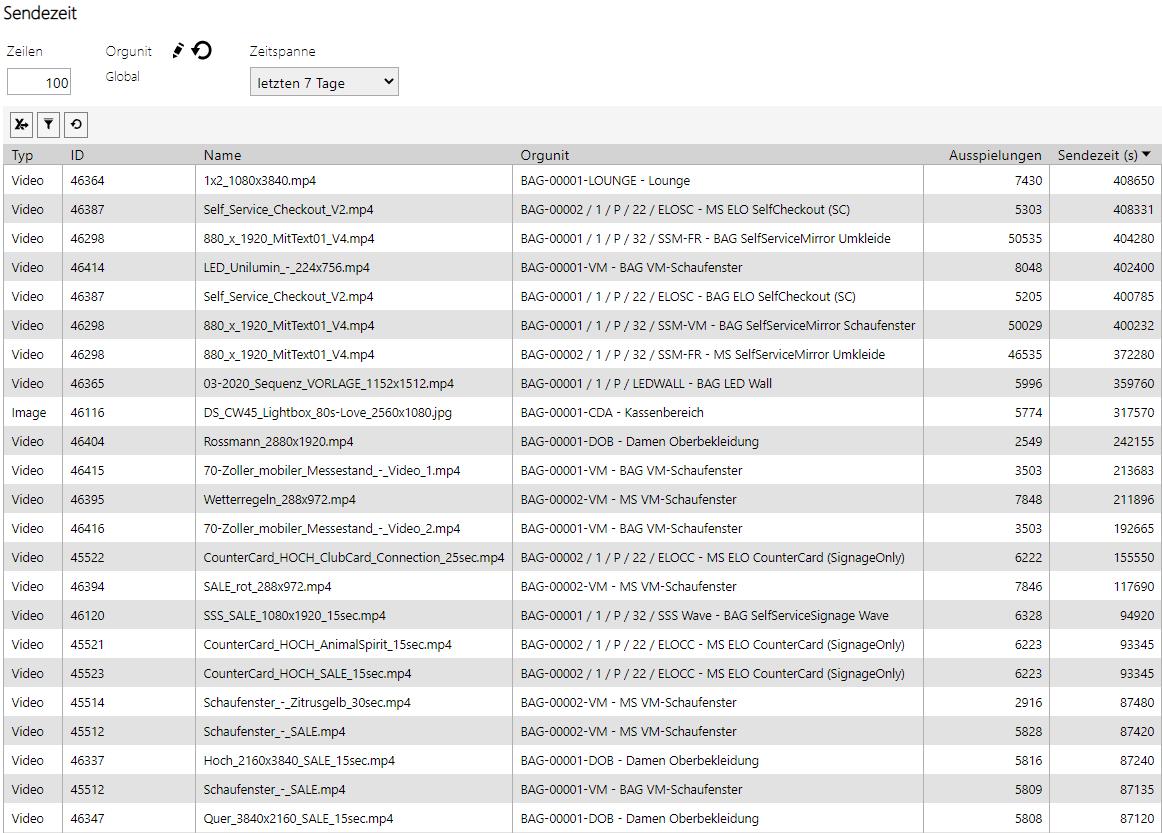 Screenshot des soviaRetail Backstores, der Sendezeitenauswertungen zeigt